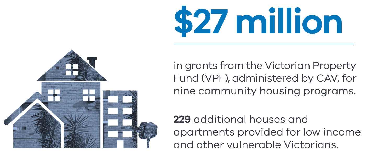 CAV administered $27 million in grants from the Victorian Property Fund for nine community housing programs. Funding provided 229 additional houses and apartments for low income and other vulnerable Victorians