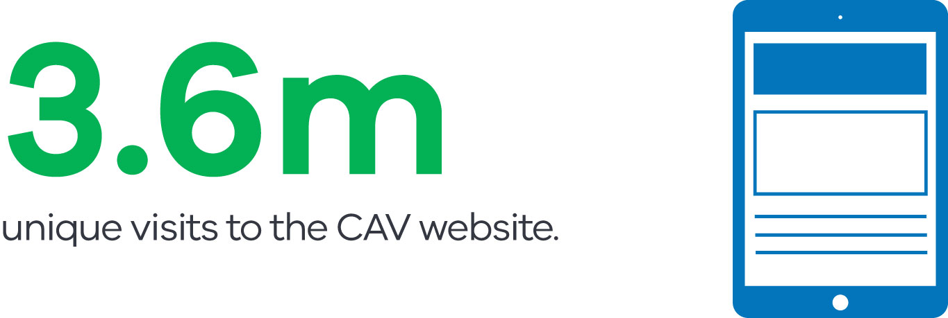 3.6 million unique visits to the CAV website