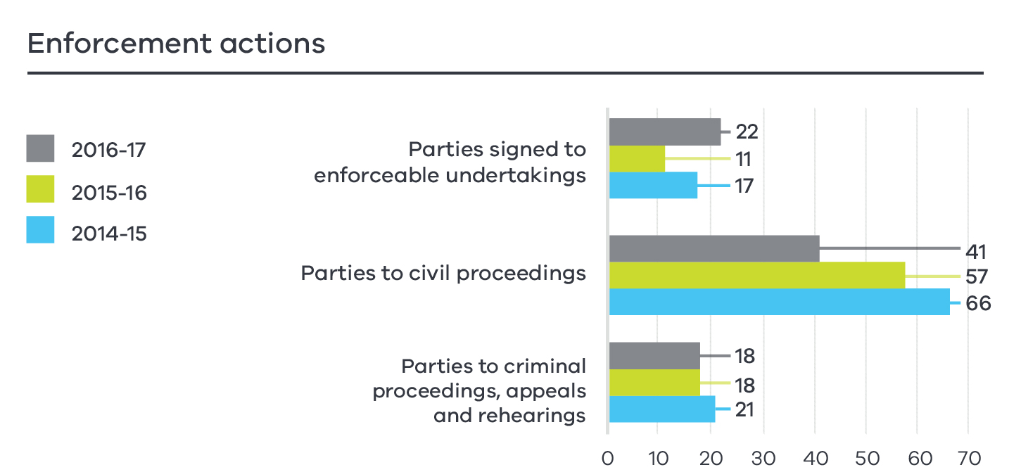 In 2016-17, Consumer Affairs Victoria signed 22 parties to enforceable undertakings, compared to 11 parties in 2015-16 and 17 parties in 2014-15. We took civil proceedings against 41 parties in 2016-17, compared to 57 parties in 2015-16 and 66 parties in 2014-15. Consumer Affairs Victoria acted against 18 parties to criminal proceedings, appeals and rehearings in 2016-17, compared to 18 parties in 2015-16 and 21 parties in 2014-15.