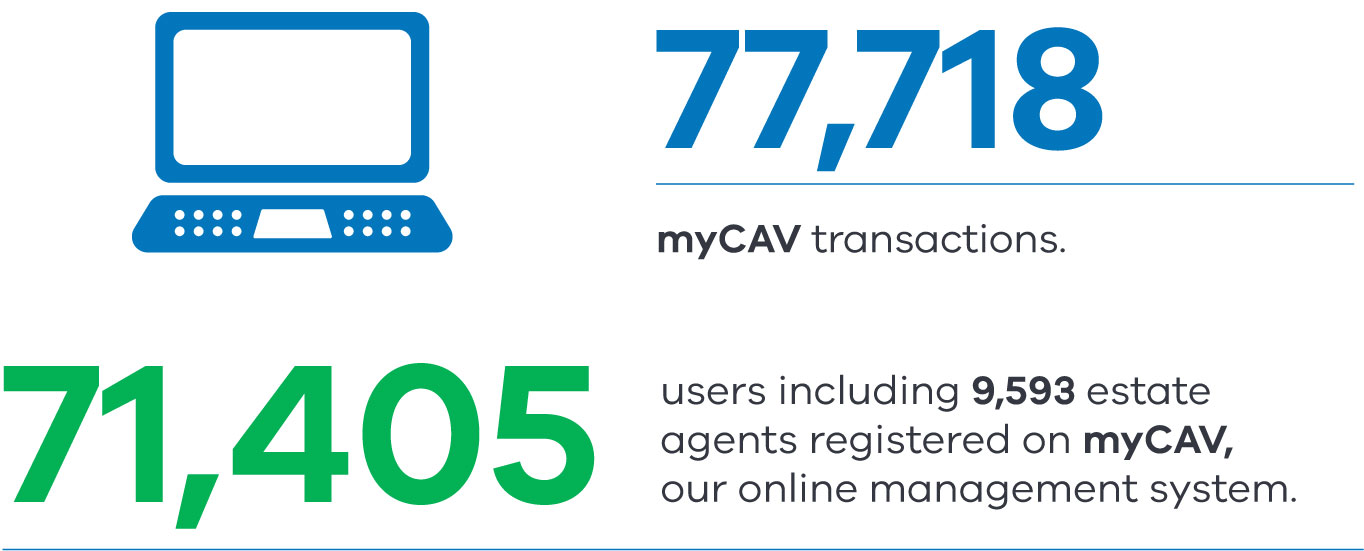 77,718 myCAV transactions and 71,405 users including 9,593 estate agents registered on myCAV, our online management system.