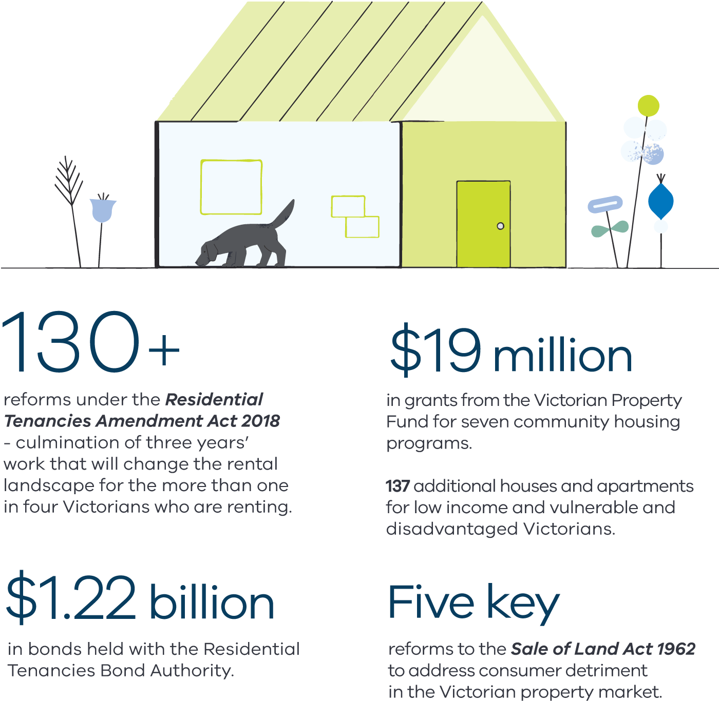 Illustration of a house surrounded by flowers and a dog at the front. Text reads: 130+ reforms under the Residential Tenancies Amendment Act 2018 - culmination of three years' work that will change the rental landscape for the more than one in four Victorians who are renting. $19 million in grants from the Victorian Property Fund for seven community housing programs. 137 additional houses and apartments for low income and vulnerable and disadvantaged Victorians. $1.22 billion in bonds held with the Residential Tenancies Bond Authority. Five key reforms to the Sale of Land Act 1962 to address consumer detriment in the Victorian property market.