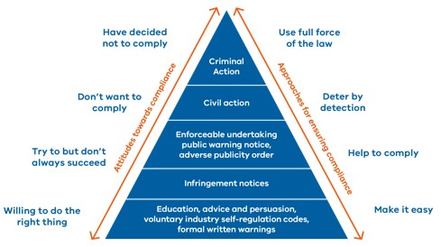 A pyramid diagram showing the compliance and enforcement action that is undertaken by Consumer Affairs Victoria, corresponding with a business' level of compliance.